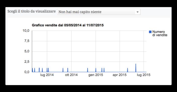 grafico vendite