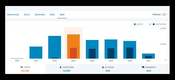 statistiche blog